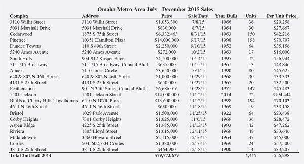 Omaha Metro Area Sales July-December 2015