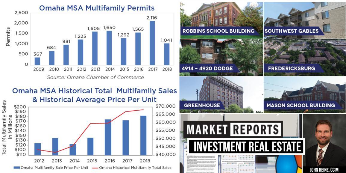 Investment Market Update from John Heine